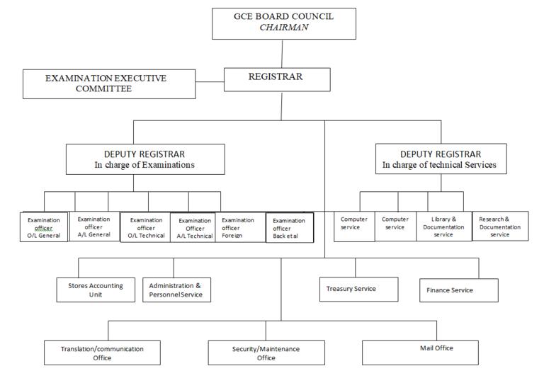 , The Cameroon GCE Board: Learn More, GCE Board Website