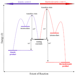 A Generalised energy profile diagram for kinetic versus thermodynamic product reaction.