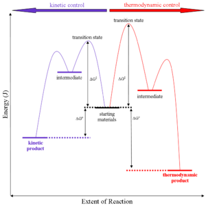 Thermodynamic versus kinetic reaction control - Energy profile diagram for kinetic versus thermodynamic product reaction.
