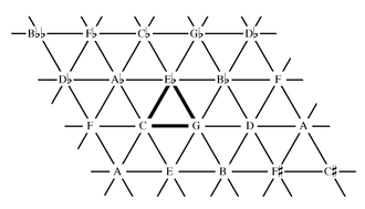 Lattice (music) - Image: Tonnetz