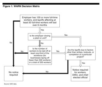 Worker Adjustment and Retraining Notification Act of 1988 - WARN Act Decision Matrix