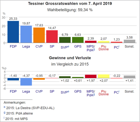 Wahldiagramm TI 2019.png