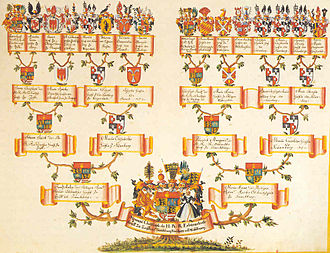 Binary tree - An ancestry chart which maps to a perfect depth-4 binary tree.