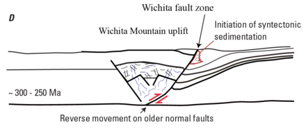 Wichita Uplift fault cross section, with the Anadarko Basin to the right of the fault zone Wichita Uplift fault cross section.png
