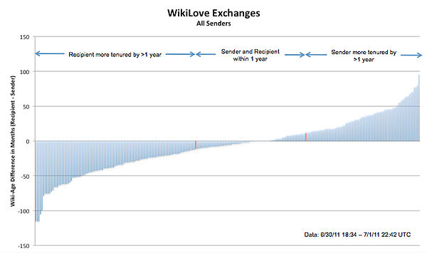All WikiLove Exchanges