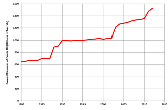Oil depletion - World proved reserves of crude oil, 1980-2012 (US EIA)