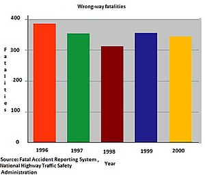 Wrong-way driving - Fatalities caused by wrong-way driving in the United States, from 1996 to 2000.