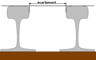nantes - Ecartements (largeur des voies) et gabarits des transports publics 320px-%C3%89cartement