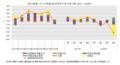 第14循環における実質GDP成長率の寄与度分解.png