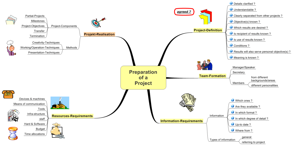 introduction to project management wikiversity