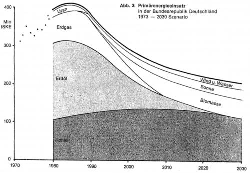 1982 energiewende 2.png