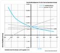 20121221 Sensitivitätsdiagramm Interne Kapitalverzinsung.png