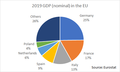 2019 GDP (nominal) in UE.png