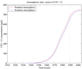Dichlorodifluoromethane - Image: A Yool CFC 12 history