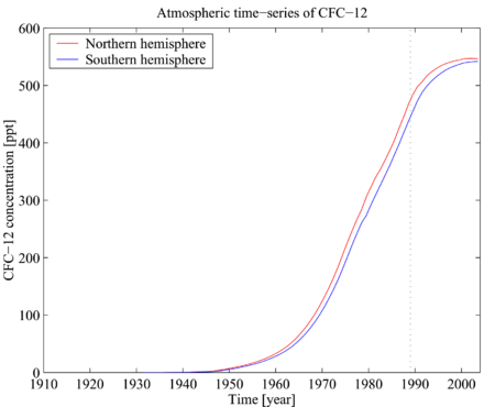 An introduction to the history of the cfc chlorofluorocarbons era