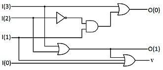 Priority encoder - Image: A 4 2 Priority Encoder