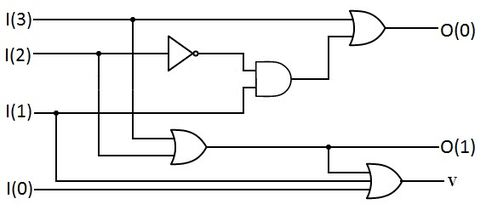 priority encoder wikipedia shift register logic diagram a 4 2 priority encoder