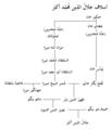 Akbar's ancestors-ar.png