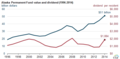 Alaska Permanent Fund value and dividend (1996-2014) (17148692359).png