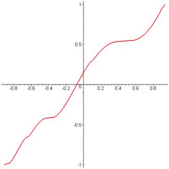 Antiderivative - Figure 2.