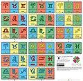 Baraja astrológica de signos en cada elemento. .jpg