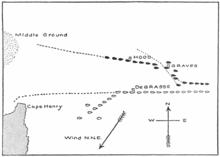 Formation of fleets: British ships are black, French ships are white. The Middle Ground to the left are the shoals that Graves tacked to avoid. Diagram by Mahan