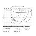 Calcul de la pression sur une paroi circulaire de jet pariétal.jpg