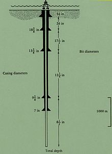 Px Casing Diameters Of A Borehole on Gas Lift Well Diagram