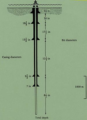 Casing (borehole) - Casing Diameters of a Borehole