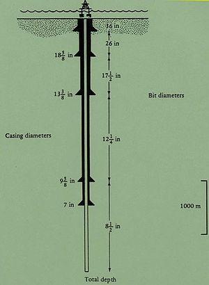 Casing (borehole) - Casing Diameters of a Borehole