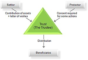 Trust law - Chart of a trust