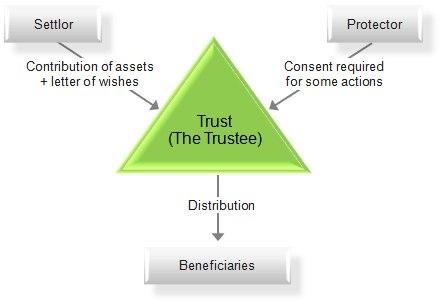 Chart of a trust
