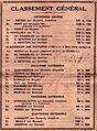 Classement du grand prix du Maroc de 1928.jpg