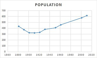 Claybrooke Magna - Total population of Claybrooke Magna Civil parish, Leicestershire, as reported by the Census of Population from 1881 to 2011