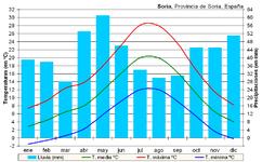 Clima Soria (España).PNG