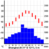 Average temperatures (red) and precipitation (blue) in Shanghai