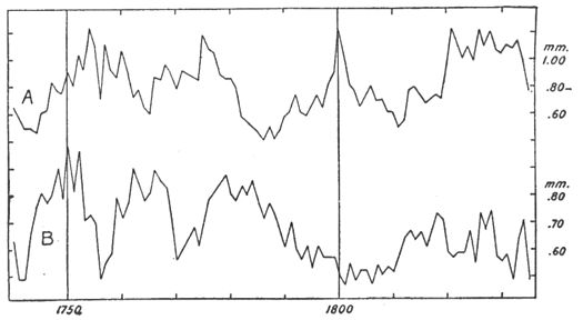 Climatic Cycles and Tree-Growth Fig 10.jpg
