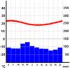 Grafik iklim Pulau Paskah