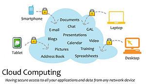 English: Cloud Computing visual diagram