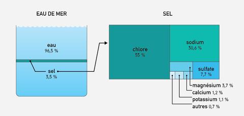 f4dc0e8b5a4e Taux de sel de l eau de mer, et proportion des différents sels, dont  oligo-éléments.