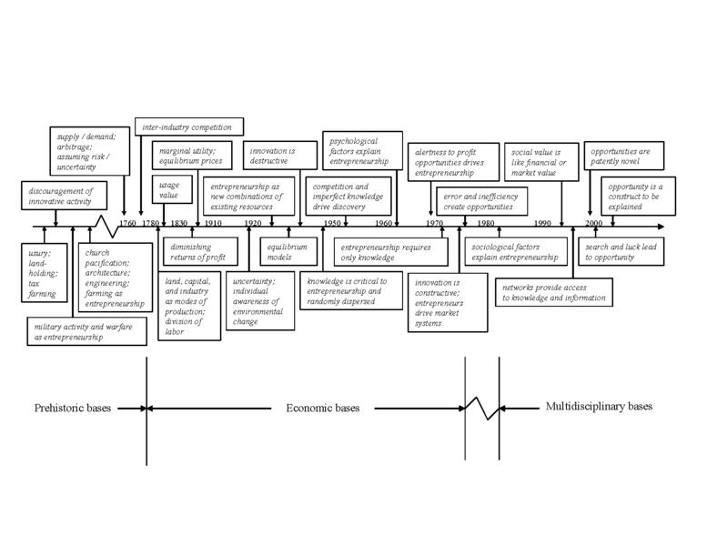 conceptual model dissertation