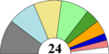 Current Philippine Senate composition.png