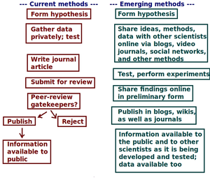 Science 2.0 - Image: Current vs emerging methods of science in terms of pathways