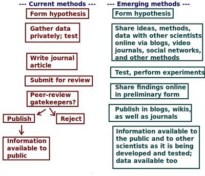 Science   Wikipedia Current Vs Emerging Methods Of Science In Terms Of Pathwayspng