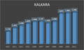 Démographie den KALKARA.png