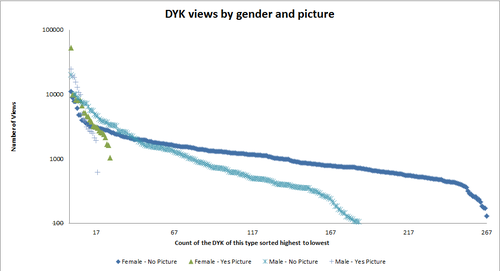 DYK views by gender.png