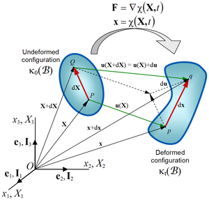 Finite strain theory - Figure 2. Deformation of a continuum body.
