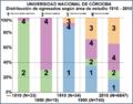 Distribución de egresados según área de estudio Universidad Nacional de Córdoba 1810-2010.png