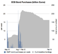 ECB SMP Bond Purchases.png