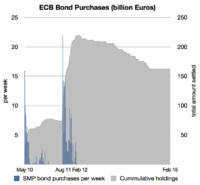 Ecb Securities Markets Programme Smp Covering Bond Purchases Since May 2010